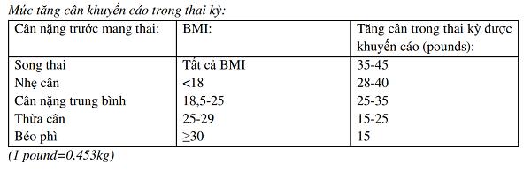Mức tăng cân khuyến cáo trong thai kỳ