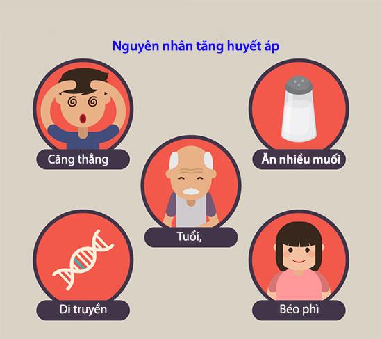 10 điều cần biết về tăng huyết áp