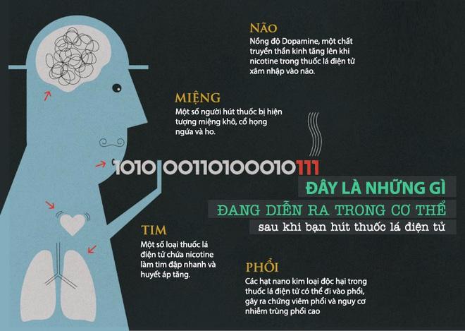 các vấn đề sức khỏe liên quan đến thuốc lá điện tử